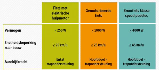 Wat is nu het verschil tussen fiets met elektrische hulpmotor, gemotoriseerde fiets of speed pedelec